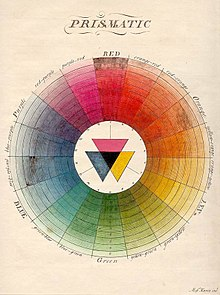 220px-Moses_Harris,_The_Natural_System_of_Colours